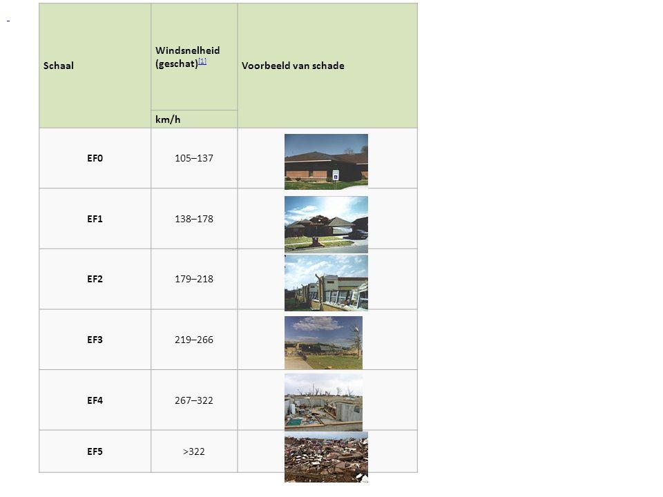Windsnelheid (geschat)[1] Voorbeeld van schade